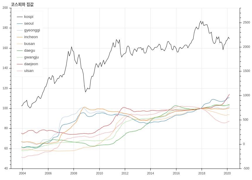 코스피와 집값의 관계 - 코스피 지수가 하락하면 집값도 하락할까?