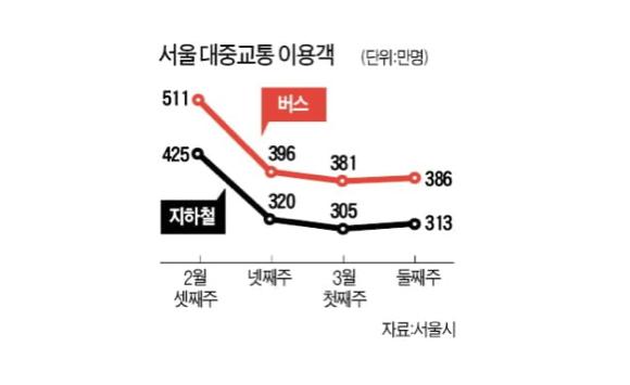 코로나19가 울산광역시 시민들의 시내버스 이용에 영향을 미쳤을까?